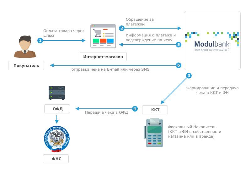 Интернет эквайринг от Модульбанка и соответствие 54-ФЗ 1